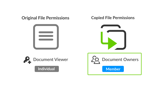 Copied permissions can be overriden in your new file